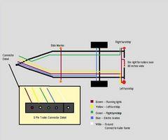 Hvordan Wire en tilhenger med lys og bremser